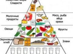 Сбалансированное питание для оптимального здоровья