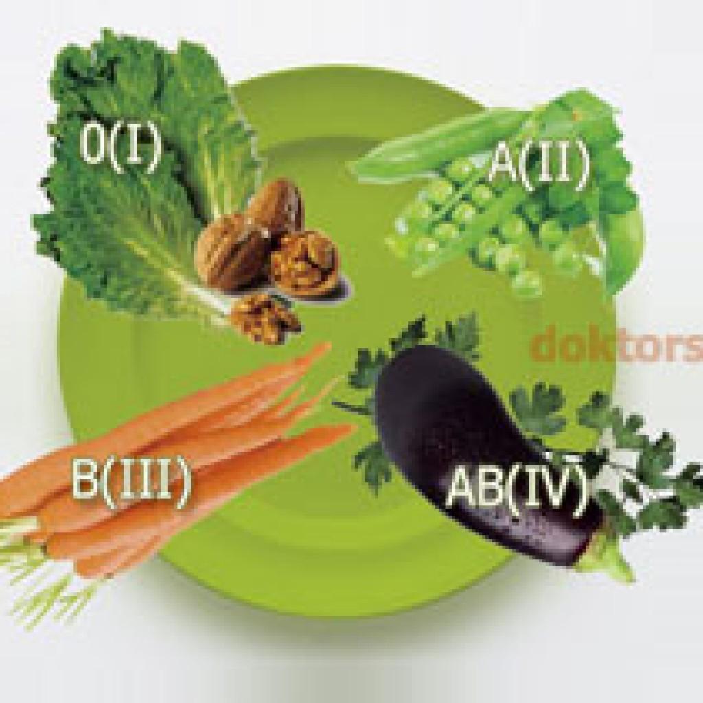продукты по группе крови